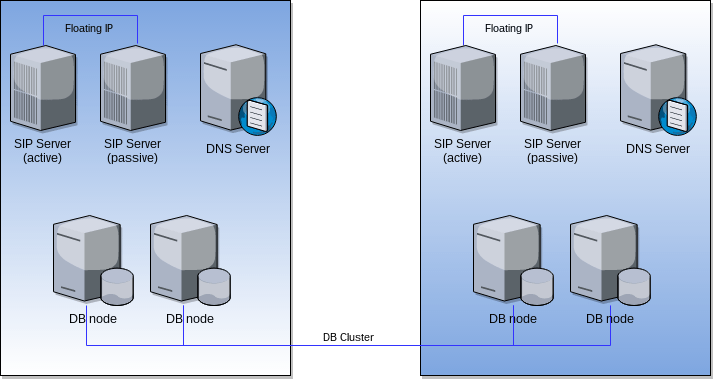 complex pbx architecre with different datacenters