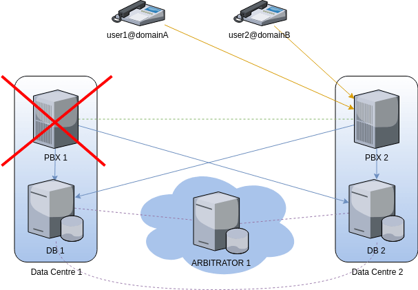 fusionpbx cluster loadbalanced pbx failing