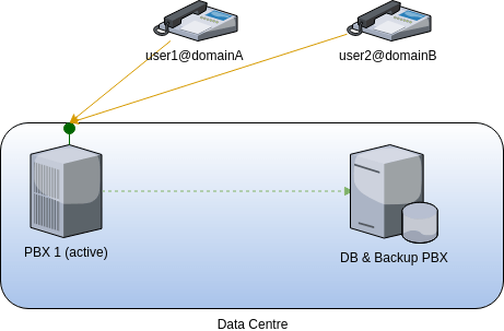 fusionpbx cluster simple failover with database and voip outsourced