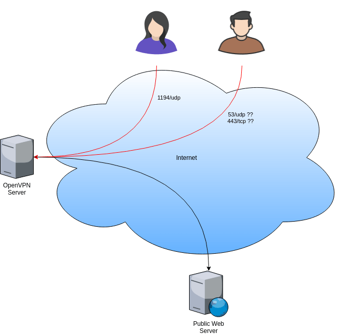 VPN and DNS Tunneling to Protect the Internet Freedom | Blog